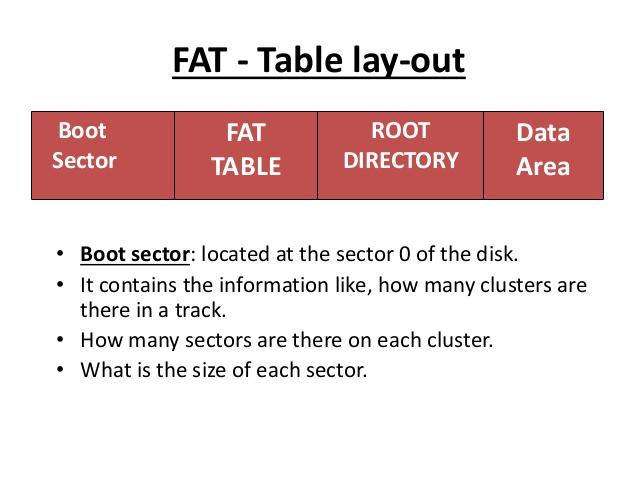 结构FAT文件系统