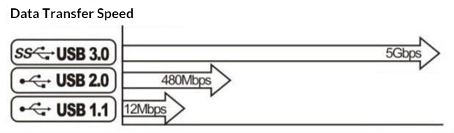 usb数据传输速度比较