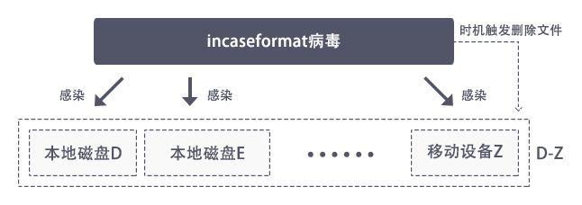 incaseformat病毒删除文件恢复