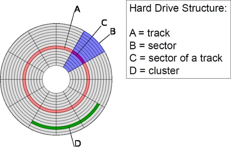 数据恢复原理-3-1