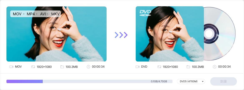 burn videos to DVDs